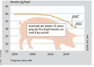 Umfrage: Wo liegt der Schweinefleischverzehr in fünf Jahren?