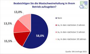 Read more about the article Geht in Deutschland die Schweinehaltung dem Bach runter?